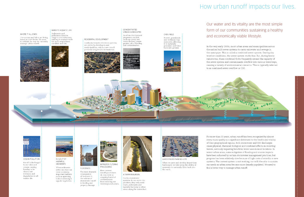Urban Runoff illustration